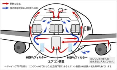 機内全体の空気循環イメージ