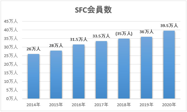 SFC会員数の推移(2020年)