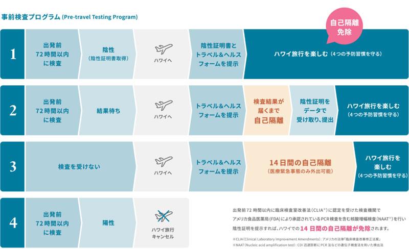 Pre-Travel Testing Program to Begin October 15th