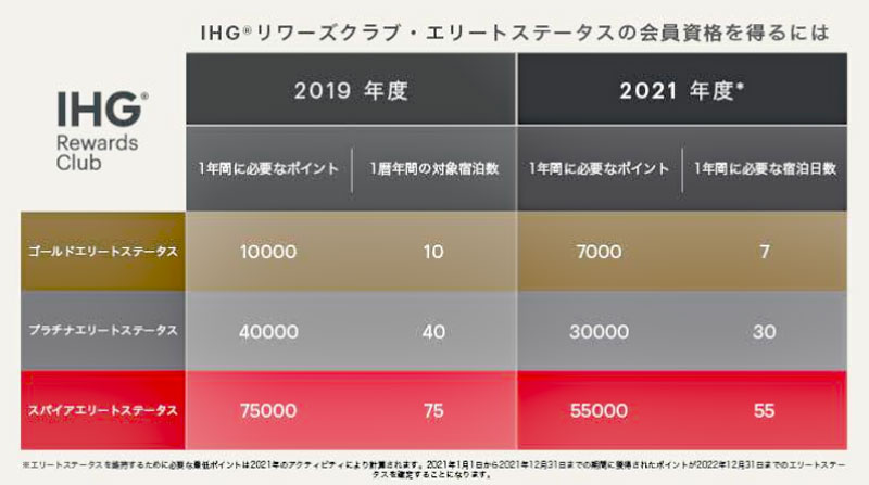 IHGが上級会員資格の達成条件引き下げを2021年も継続