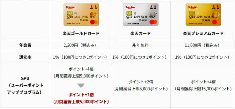楽天ゴールドカードのSPU付与率変更