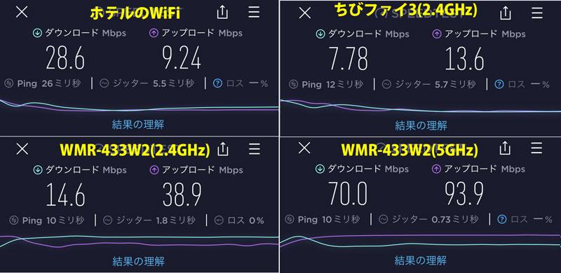 ホテルWiFiの速度調査(2軒目)