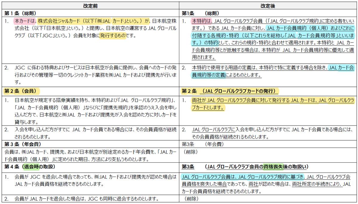 「JAL グローバルクラブ会員特約」の主な改定箇所