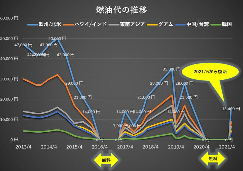 燃油代の推移(2021年6月)