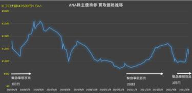 ANA株主優待券の買取価格推移