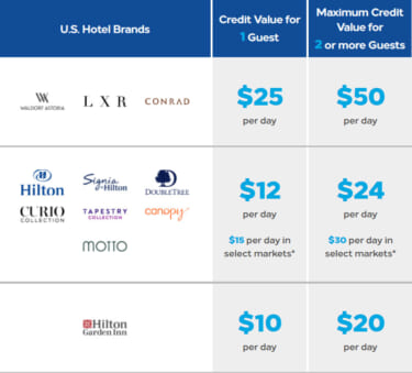 Hilton Honors Daily Food & Beverage Credit