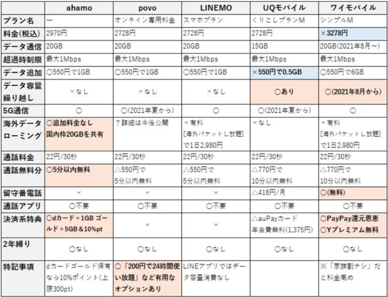 キャリア系の格安SIM比較表