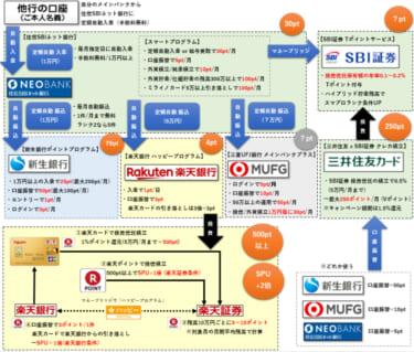 住信SBIネット銀行を基点としたマネーフロー