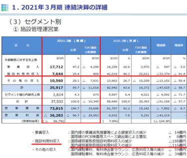日本空港ビルデングのPFC収入減