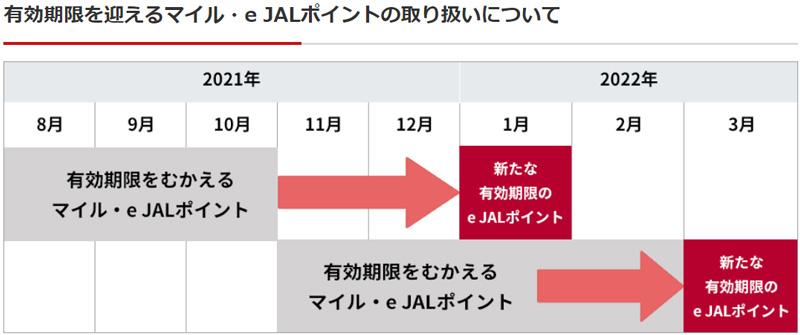 JALがマイル・e JALポイントの期限切れ救済を延長(2022年2月末分まで)